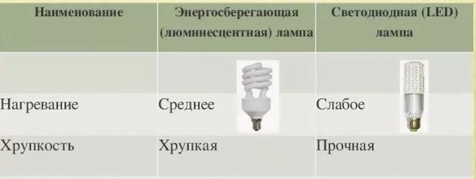 Сравнение ламп накаливания, энергосберегающих и светодиодных