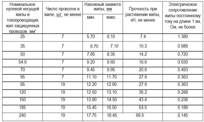 Таблица зависимости сечения кабеля от тока (мощности).