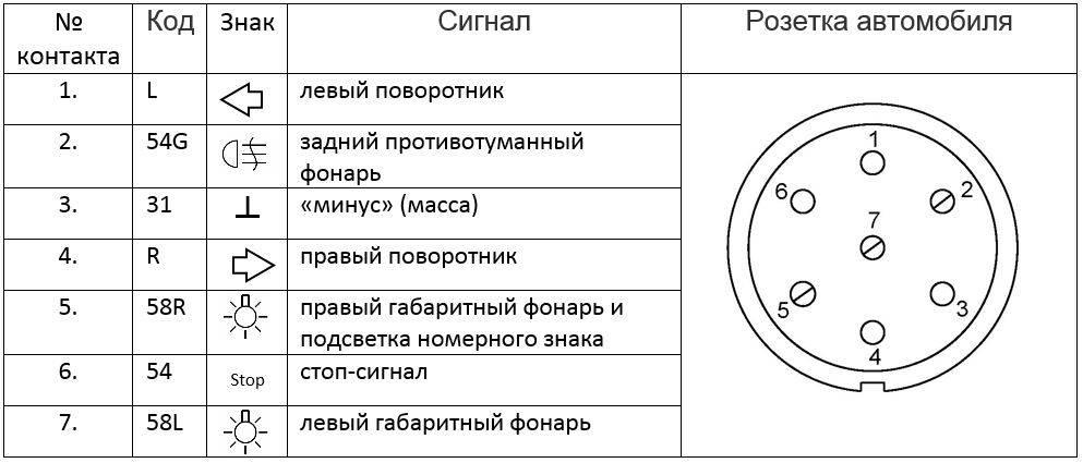 Распиновка розетки прицепа легкового автомобиля – схема подключения фаркопа