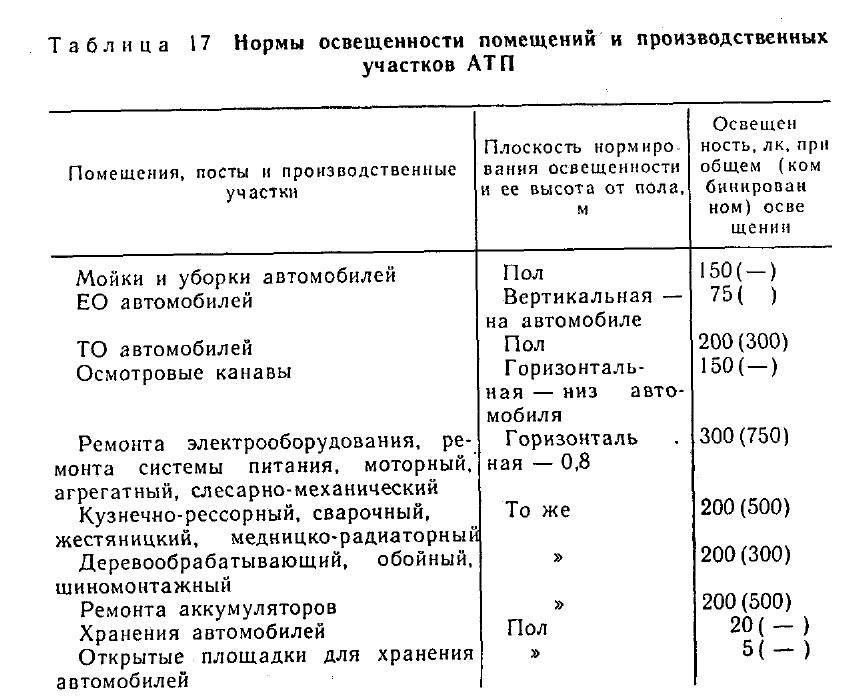 Нормы освещенности (таблицы): для производственных, административных и вспомогательных помещений