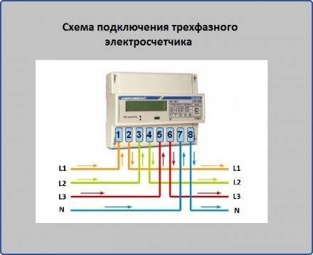 Монтируем новый электросчетчик: пошаговая инструкция