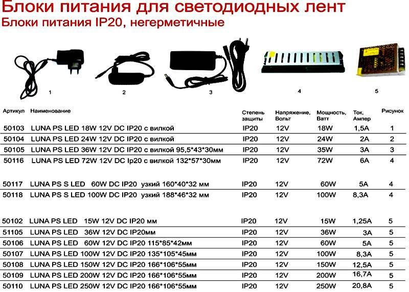Пример расчета мощности блока питания для светодиодной ленты