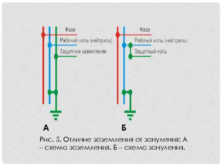 Петля фаза-ноль: что это, методика измерения прибором, пример протокола