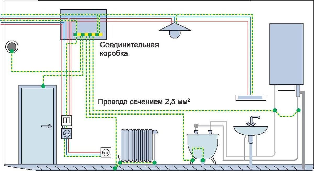 Уравнивание потенциалов как элемент внутренней молниезащиты зданий / публикации / элек.ру