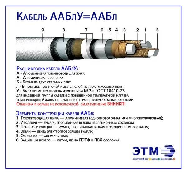 Кабель ввг – расшифровка, характеристики и сферы применения