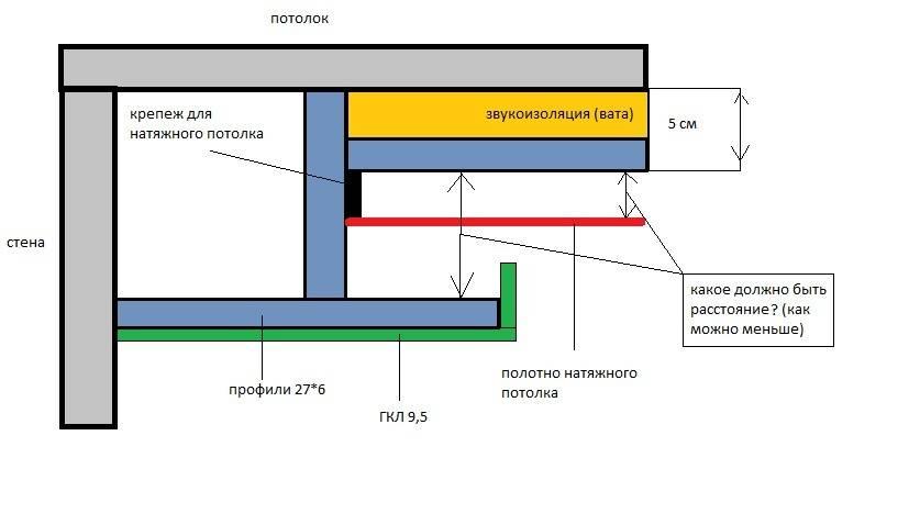 Двухуровневый потолок из гипсокартона - расчеты и монтаж пошагово