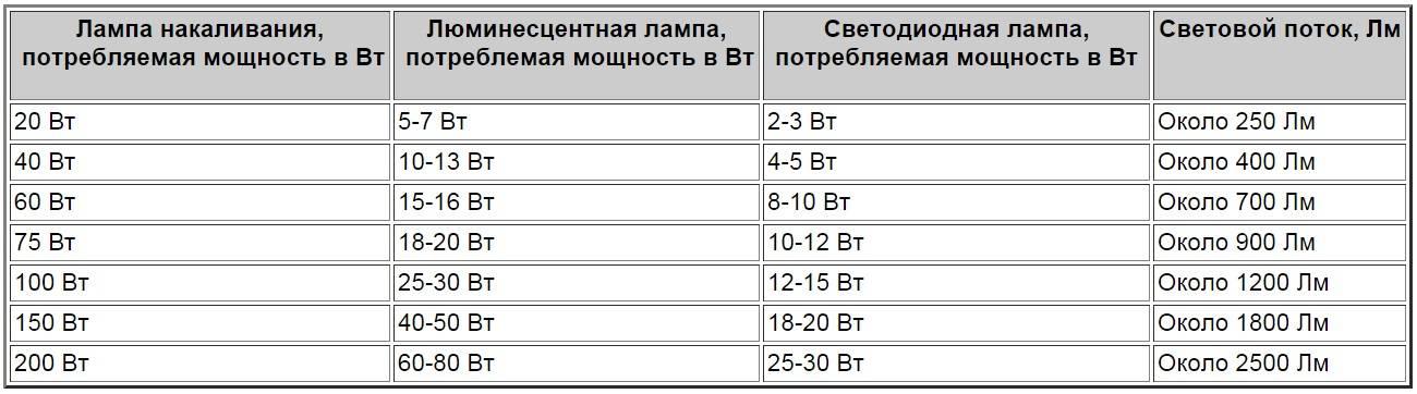 Мощность светодиодных и ламп накаливания (ватт): таблица, ращет окупаемости