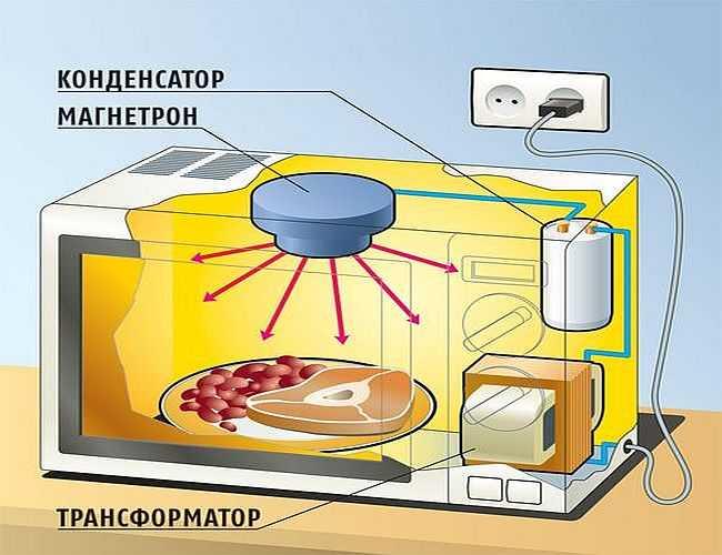 Почему микроволновка работает, но не греет — все причины