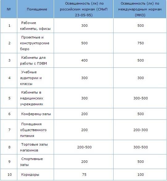 Нормы освещения производственных помещений таблица. нормы освещенности офисных помещений
