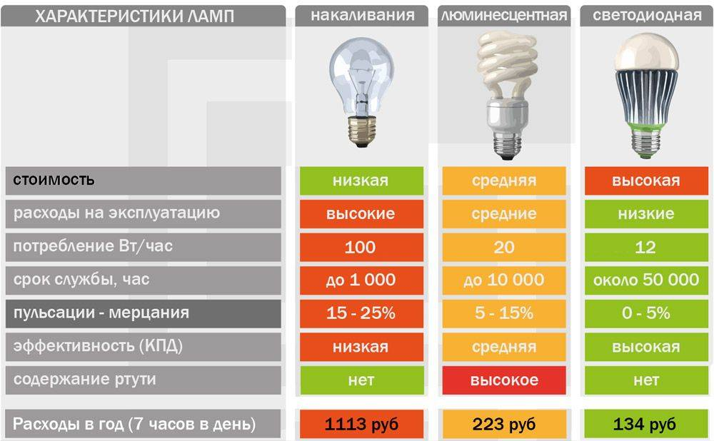 Как ремонтировать светодиодные лампы на 220 в