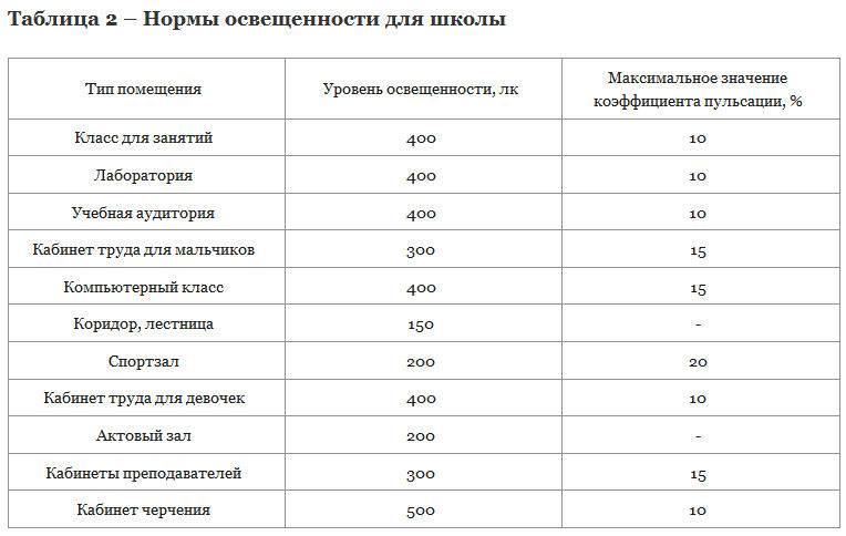 Нормы освещенности и стандарты сп 52.13330.2016 (снип 23-05-95)