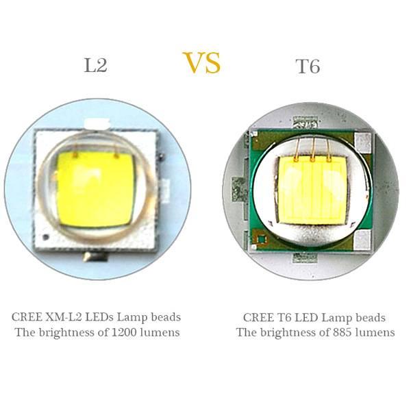 Светодиод cree xm-l t6: обзор, характеристики, драйвер