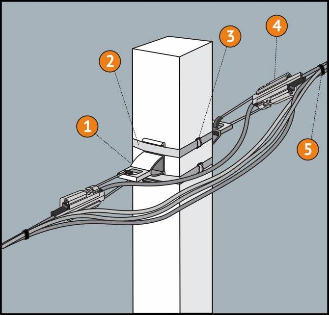 Монтаж линий сип: крепление проводов при прокладке по опорам