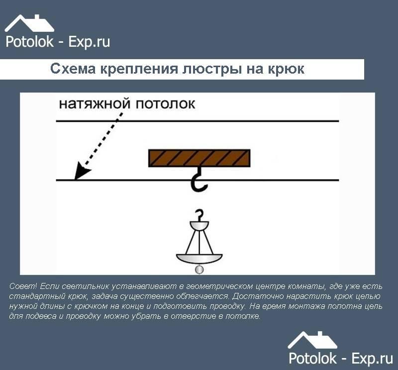 Подключение люстры: варианты + основные правила