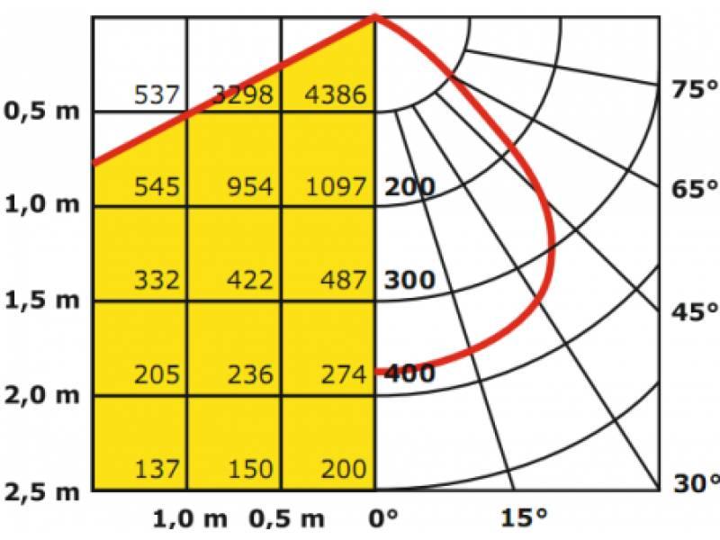 Как рассчитать количество светильников на комнату - 3 способа, калькулятор, по формуле, по площади