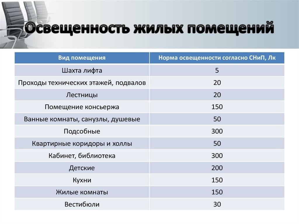 Санитарные нормы площади на 1 человека в офисе в 2021 году