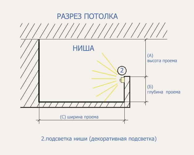 Каркас для двухуровневого потолка из гипсокартона - всё о гипсокартоне