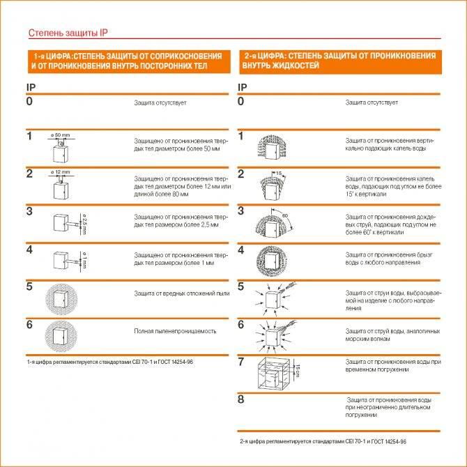 Взрывозащищенный светильник: обзор и характеристики :: syl.ru