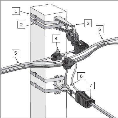 Монтаж и подключение провода сип – разбираем тонкости