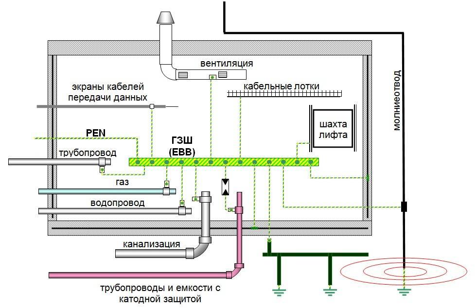 Виды систем вентиляции для помещений