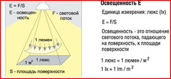 Как перевести люмены в ватты - таблица для различных ламп, формула
