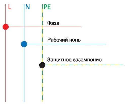 Чем «земля» отличается от «нуля»? разбираемся в сложностях электрики | ichip.ru