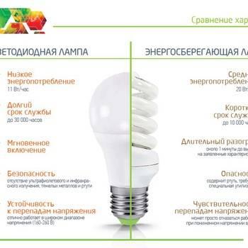 Виды энергосберегающих ламп, таблица их мощности, плюсы и минусы, как выбрать