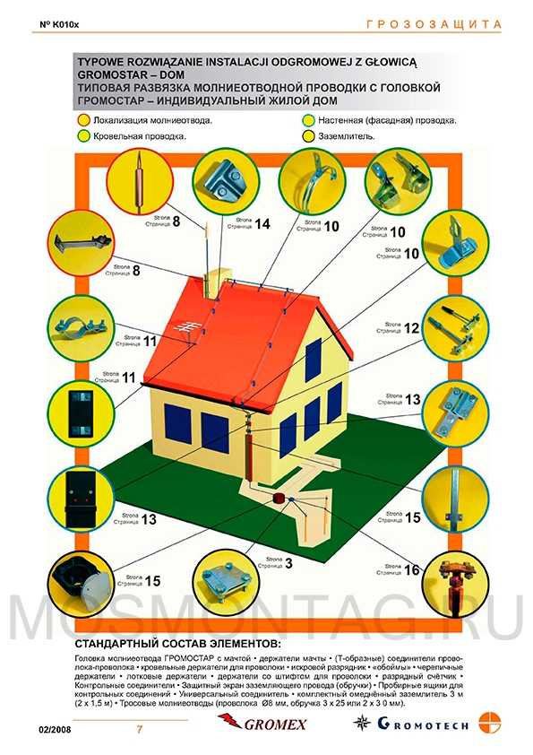 Инструкция по устройству молниезащиты зданий и сооружений