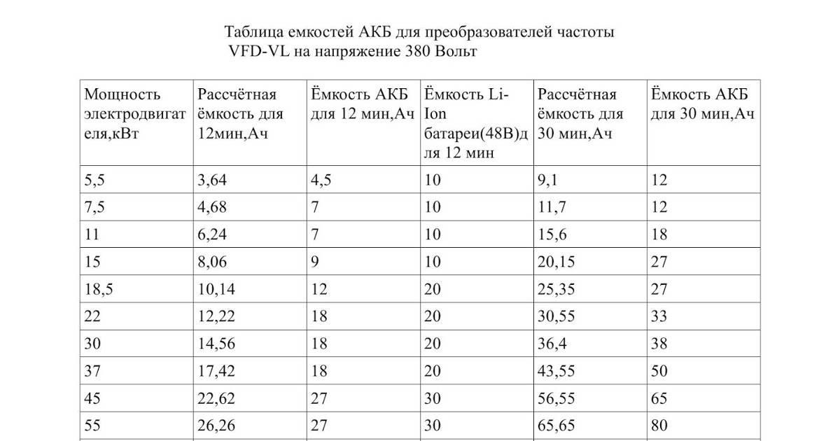 2.4.3. различие номинальной и реальной емкостей аккумулятора. электронные устройства для глушения беспроводных сигналов [gsm, wi-fi, gps и некоторых радиотелефонов]