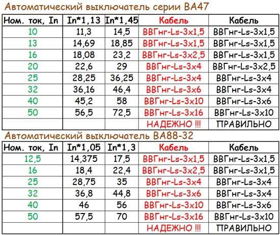 Выбор автомата по мощности нагрузки калькулятор pvsservice.ru