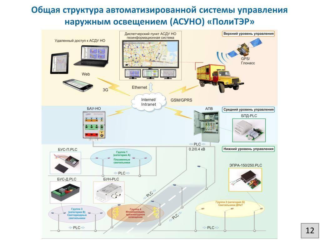 Автоматизированные системы управления уличным освещением - control engineering russia