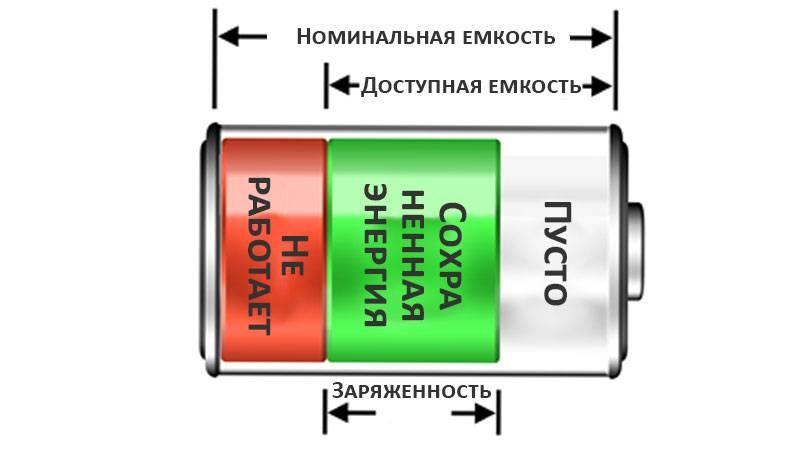 Параметры емкости аккумулятора автомобиля