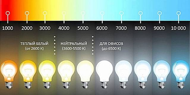 Что такое цветовая температура источника света и в чем измеряется