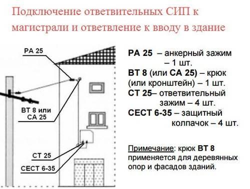 7 инструментов для монтажа сип кабеля - марки, характеристики, таблицы параметров, обзор
