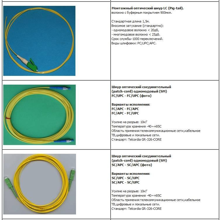 В чем отличие кабеля от провода?