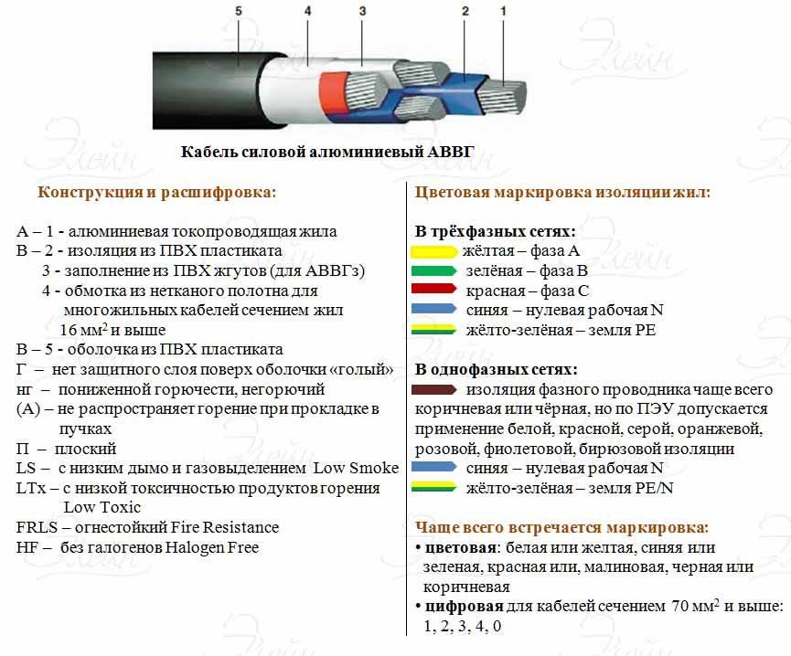 Виды проводов и кабелей для электропроводки: как правильно подобрать подходяшие для дома или квартиры
