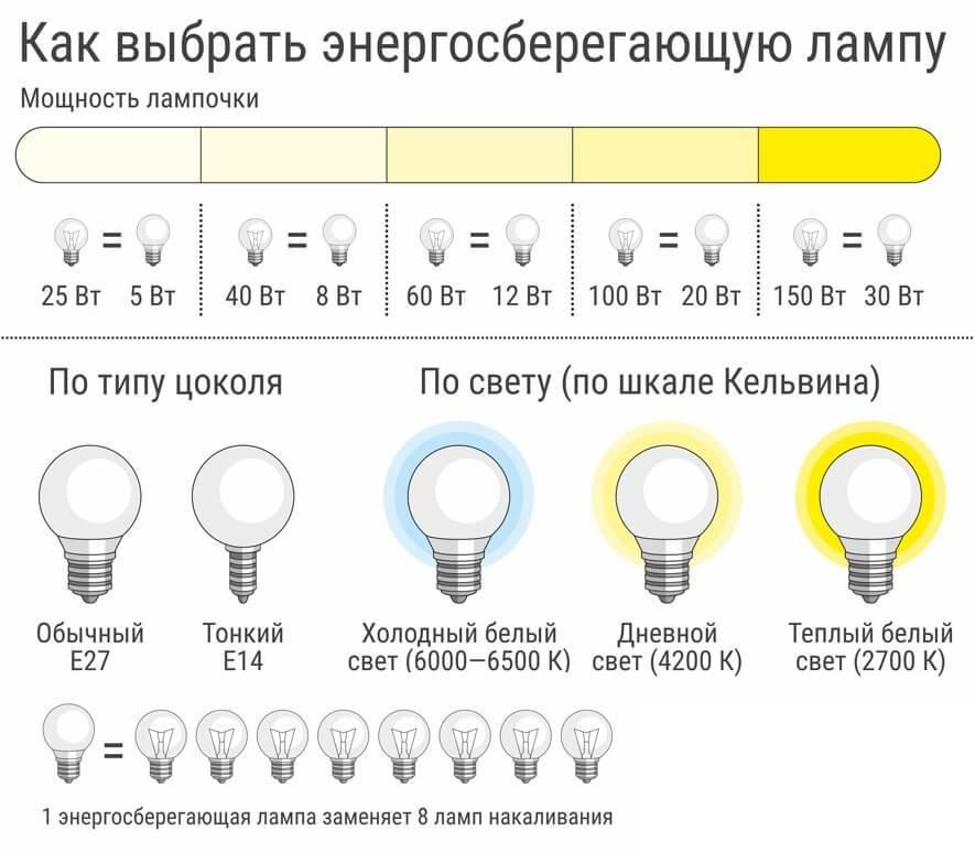 Лучшие настольные лампы