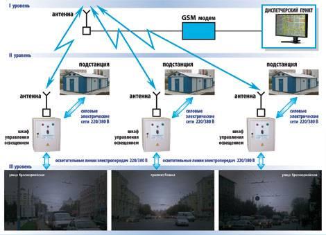 Система управления освещением