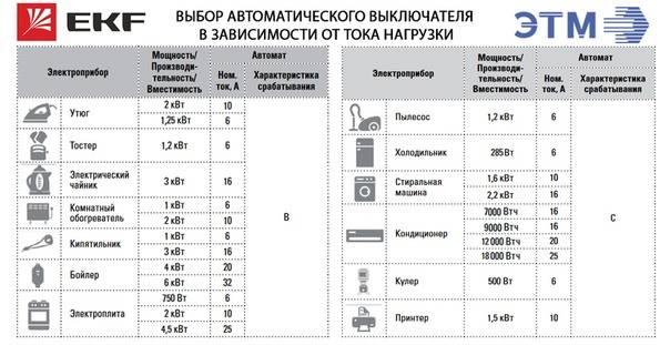 Выбор автоматического выключателя - правила выбора автоматического выключателя по мощности