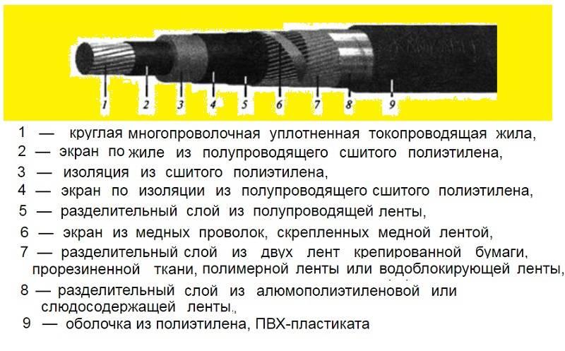 Прокладка кабеля из сшитого полиэтилена: описание и особенности