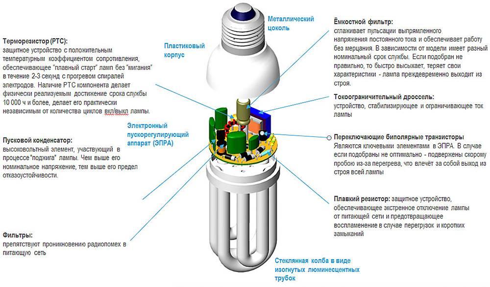 Описание и технические характеристики люминесцентных ламп