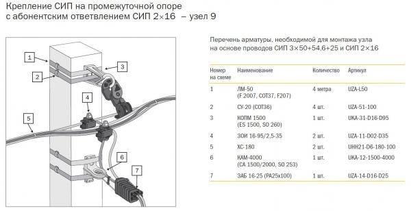 Монтаж провода сип 3 на влз 6-10кв - инструкция, технологическая карта, видео и фото работ