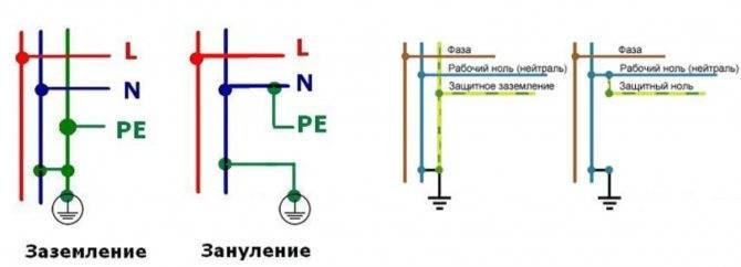 Ноль и земля в чем разница - советы электрика - electro genius