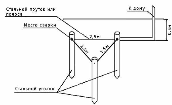 Заземление в частном доме своими руками: 3 способа, схемы - vodatyt.ru