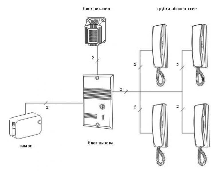 Как подключить видеодомофон своими руками – пошаговая инструкция