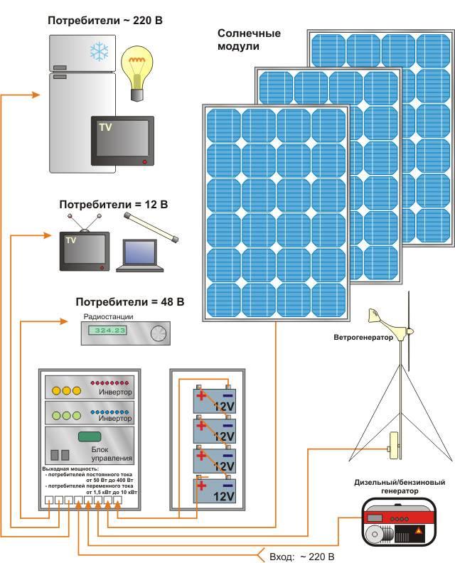 Солнечные батареи: как это работает