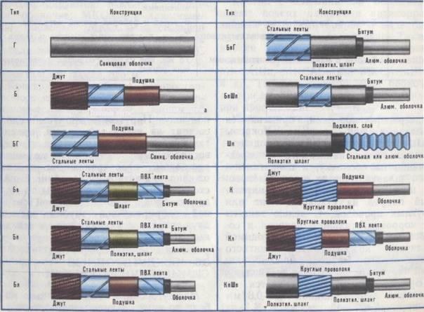 Маркировка электрических проводов и кабелей — что необходимо знать для выбора?