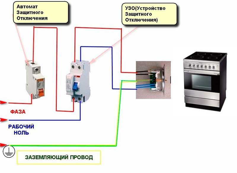 Розетка для плиты — виды силовых точек, установка, советы