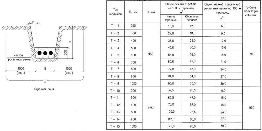 Как проложить кабель под дорогой и какие требования нужно учитывать. прокладка кабеля в трубах: виды и особенности труб, технология монтажа