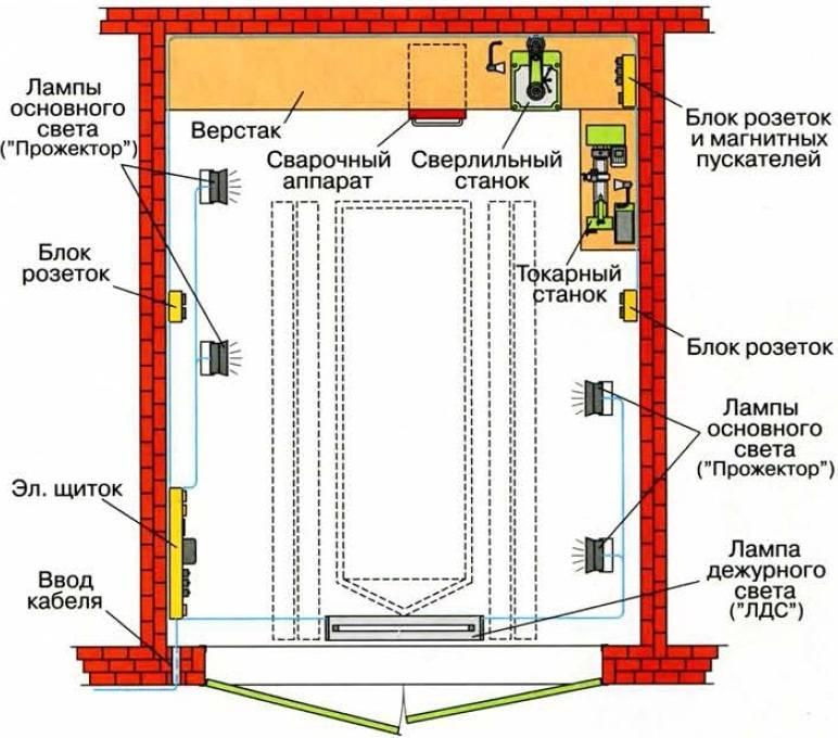 Делаем проводку в гараже своими руками: схема подключения, электрощиток, заземление и фото